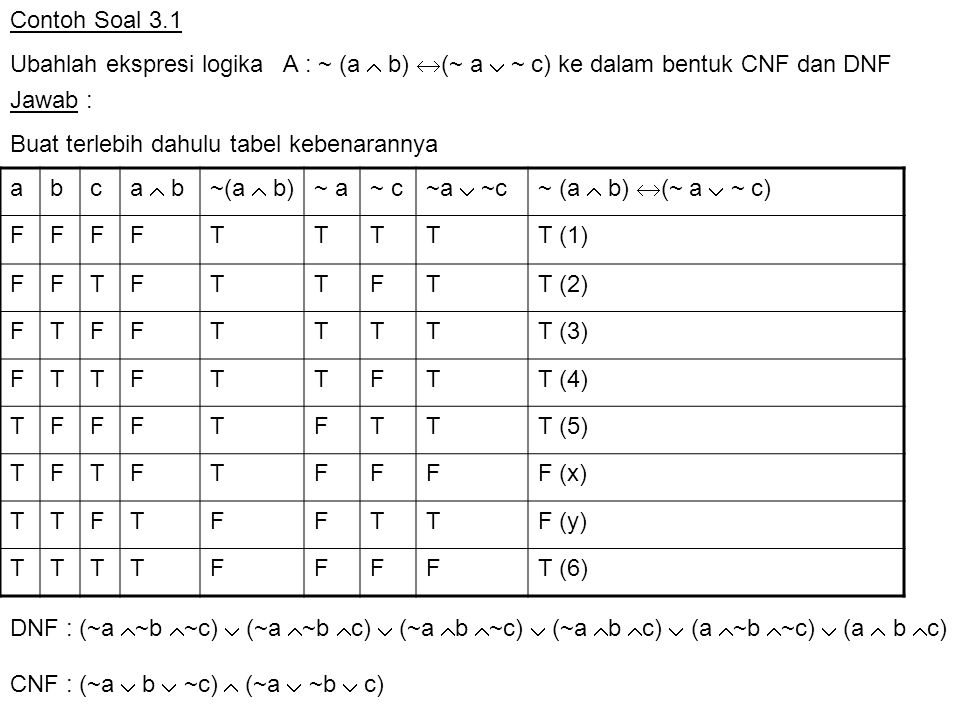 Contoh Soal 3.1 Ubahlah ekspresi logika A : ~ (a  b) (~ a  ~ c) ke dalam bentuk CNF dan DNF. Jawab :