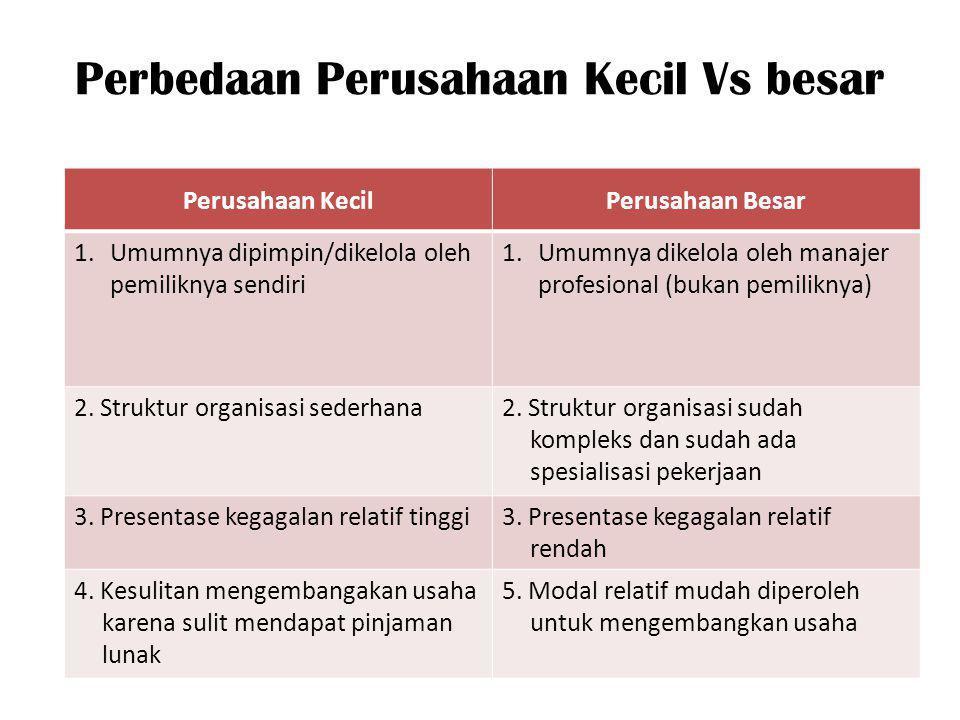 Perbedaan Perusahaan Kecil Vs besar