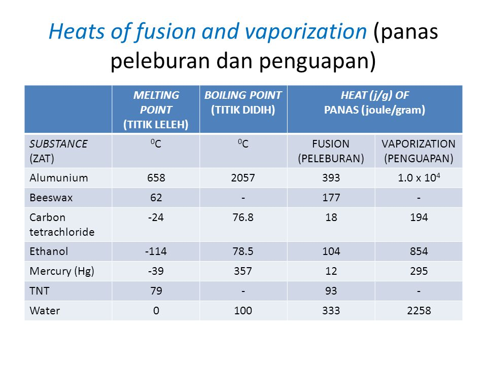 Heats of fusion and vaporization (panas peleburan dan penguapan)