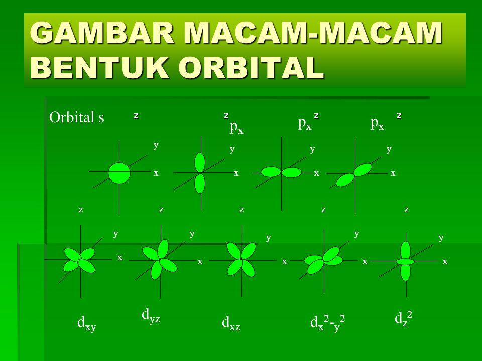 GAMBAR MACAM-MACAM BENTUK ORBITAL