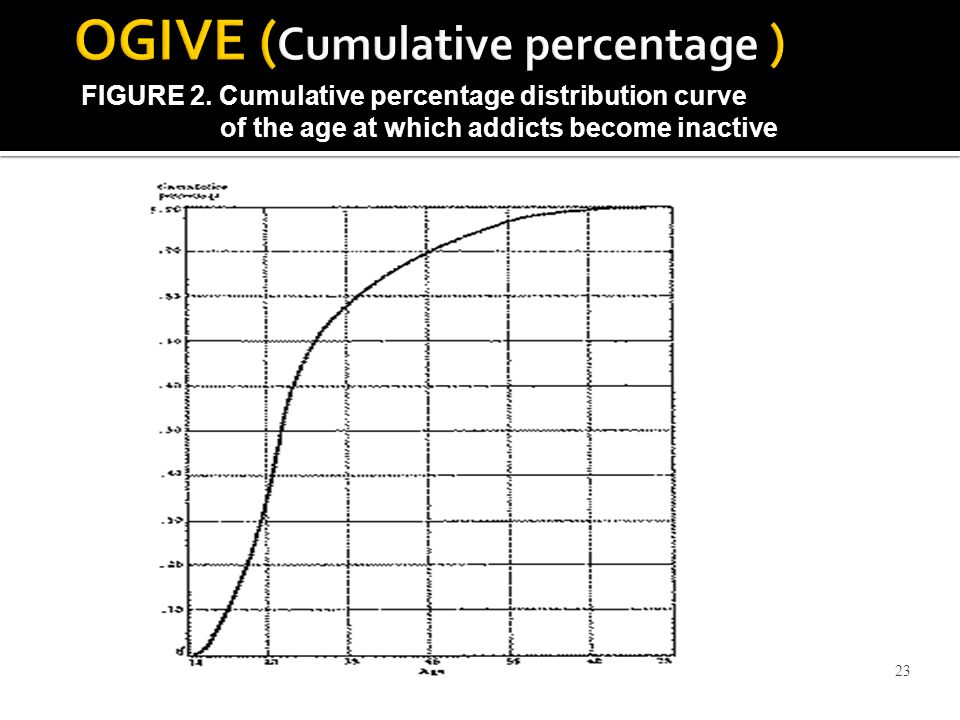 OGIVE (Cumulative percentage )