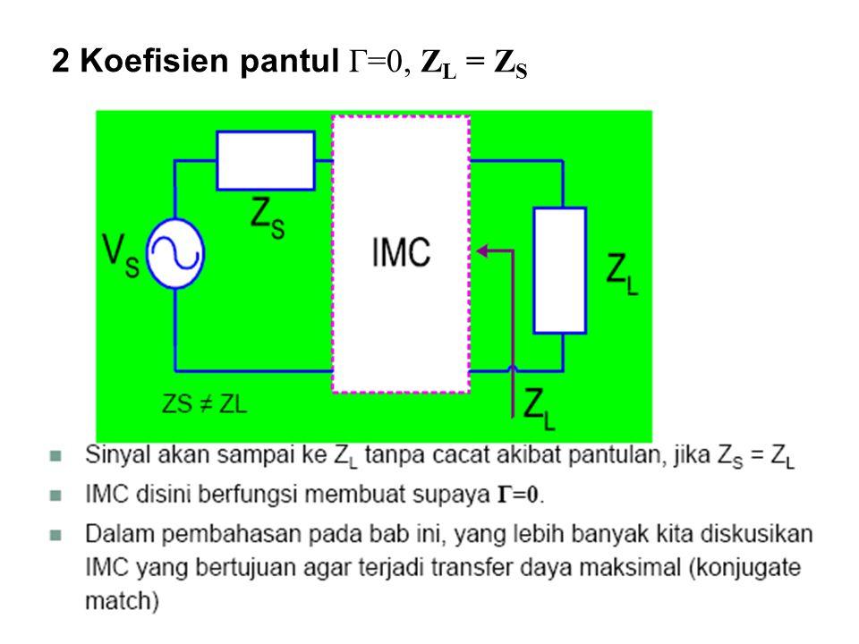 2 Koefisien pantul Γ=0, ZL = ZS