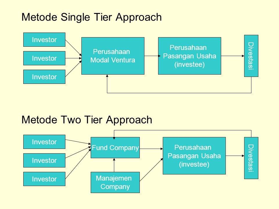 Metode Single Tier Approach