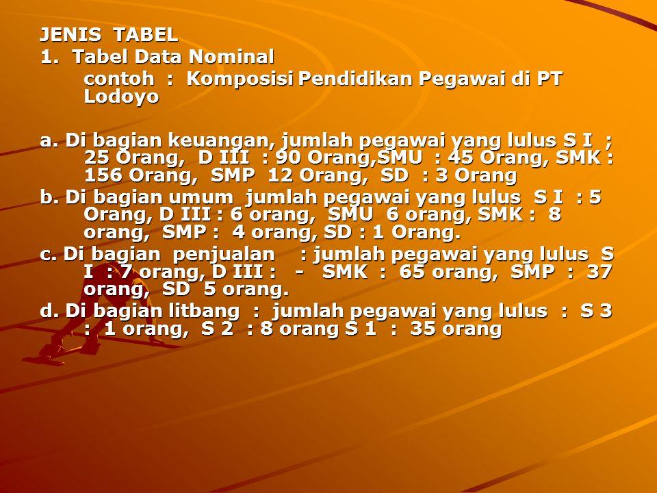 JENIS TABEL 1. Tabel Data Nominal. contoh : Komposisi Pendidikan Pegawai di PT Lodoyo.