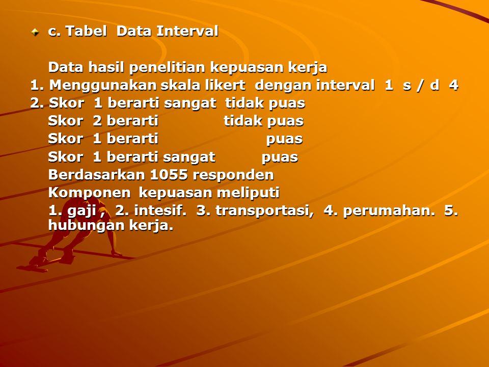 c. Tabel Data Interval Data hasil penelitian kepuasan kerja. 1. Menggunakan skala likert dengan interval 1 s / d 4.