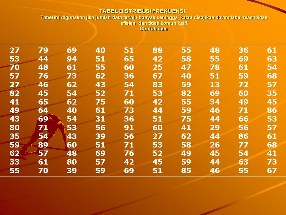 TABEL DISTRIBUSI FREKUENSI Tabel ini digunakan jika jumlah data terlalu banyak sehingga kalau disajikan dalam tabel biasa tidak efisien dan tidak komunikatif Contoh data
