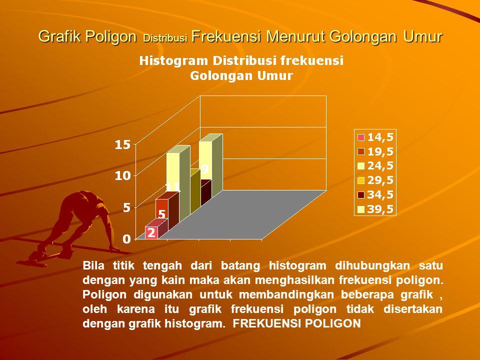 Grafik Poligon Distribusi Frekuensi Menurut Golongan Umur