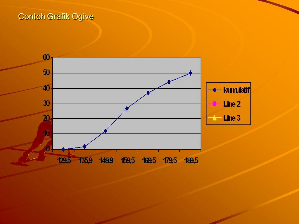 Contoh Grafik Ogive