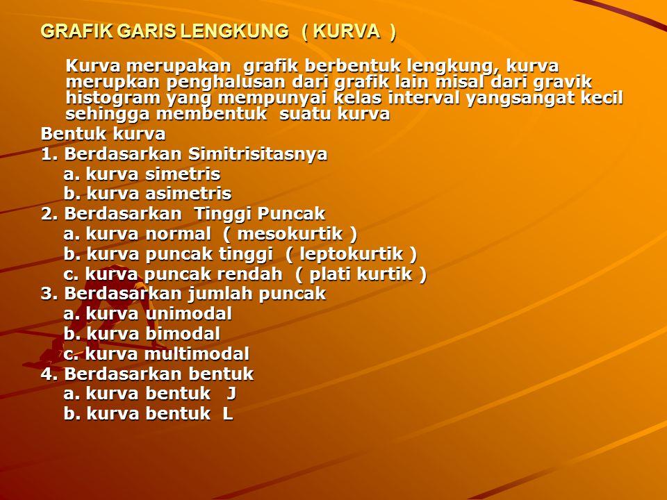 GRAFIK GARIS LENGKUNG ( KURVA )