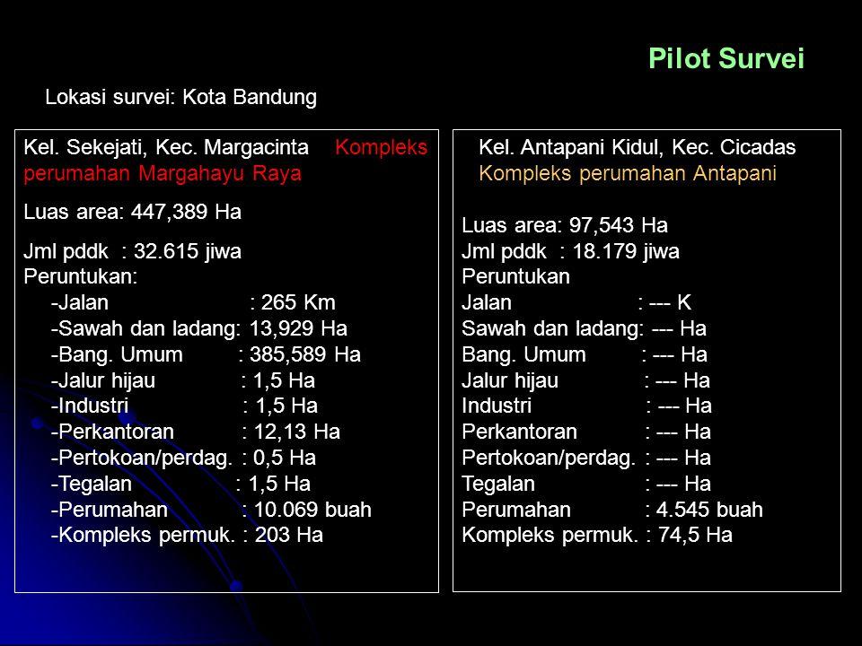 Pilot Survei Lokasi survei: Kota Bandung