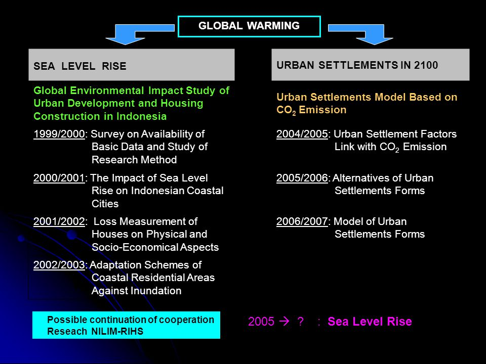 2005  : Sea Level Rise GLOBAL WARMING URBAN SETTLEMENTS IN 2100