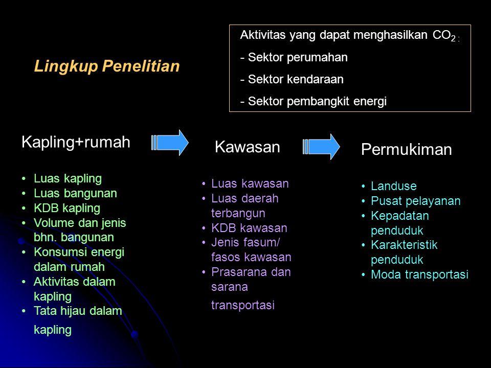 Lingkup Penelitian Kapling+rumah Kawasan Permukiman