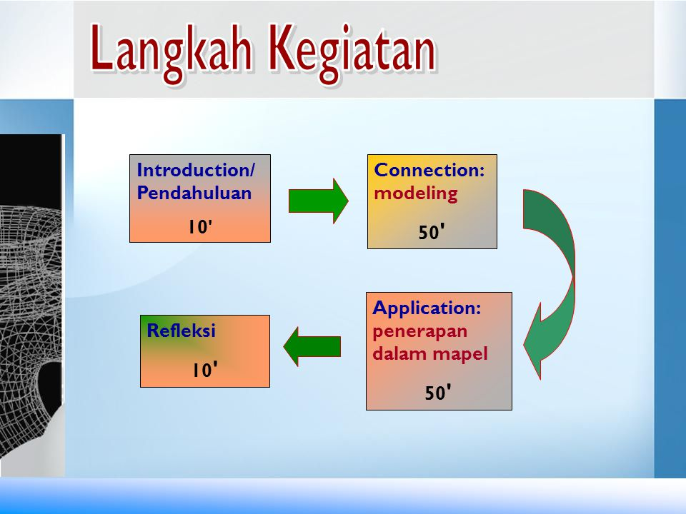 Langkah Kegiatan Introduction/ Pendahuluan 10 Connection: modeling