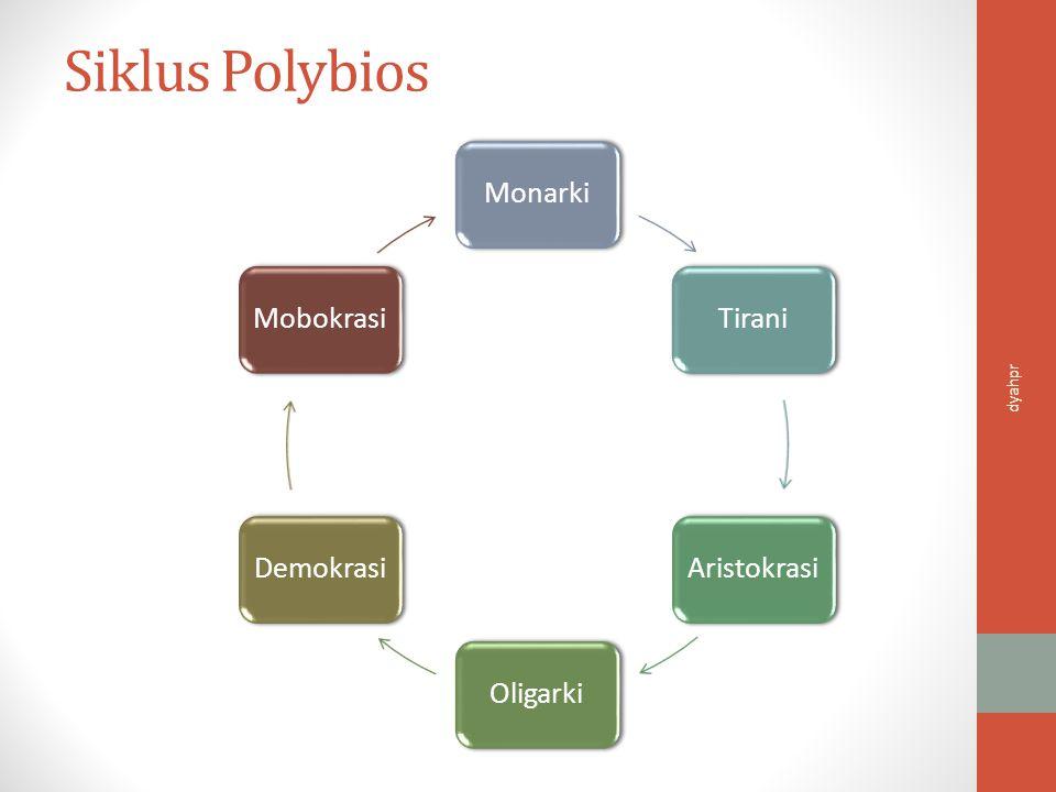 Siklus Polybios Monarki Tirani Aristokrasi Oligarki Demokrasi
