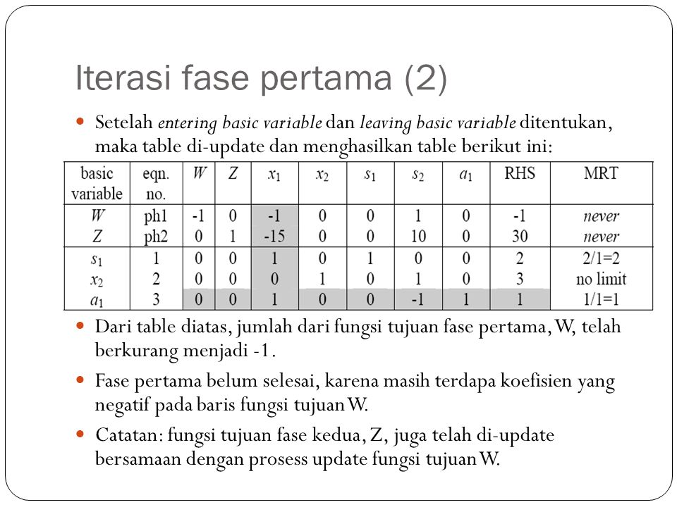 Iterasi fase pertama (2)