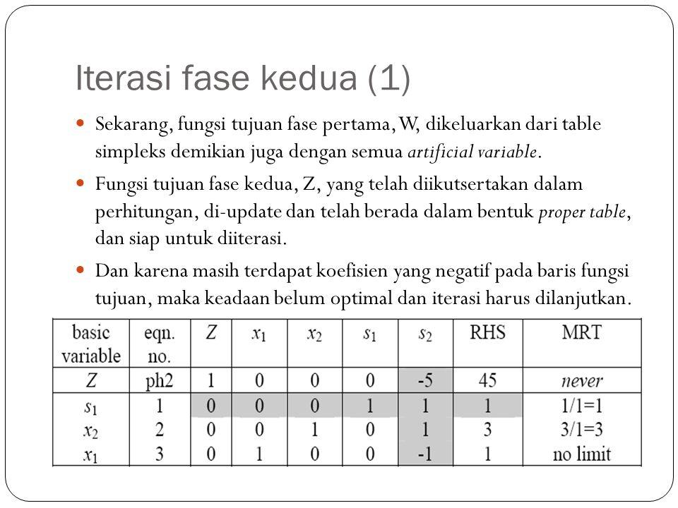 Iterasi fase kedua (1) Sekarang, fungsi tujuan fase pertama, W, dikeluarkan dari table simpleks demikian juga dengan semua artificial variable.