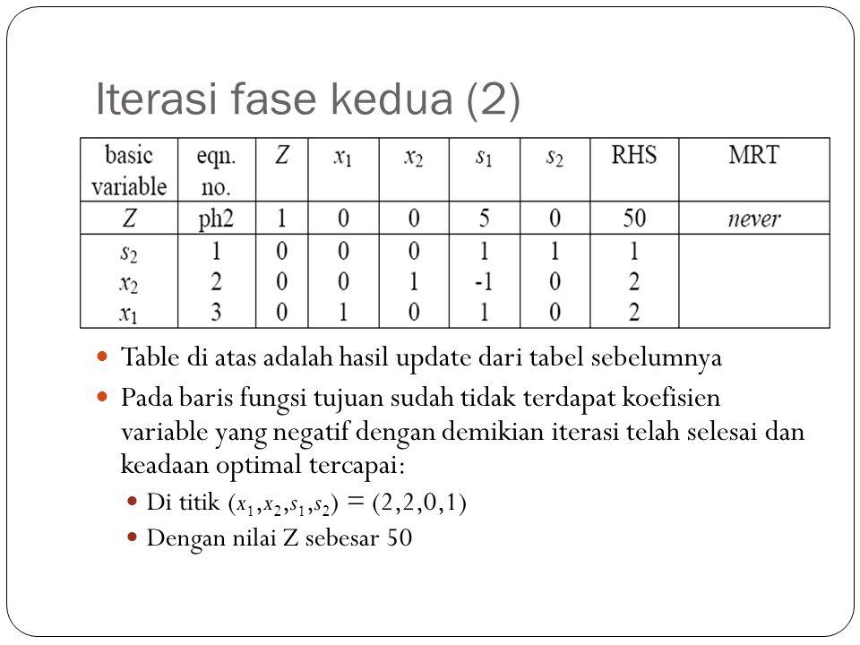 Iterasi fase kedua (2) Table di atas adalah hasil update dari tabel sebelumnya.