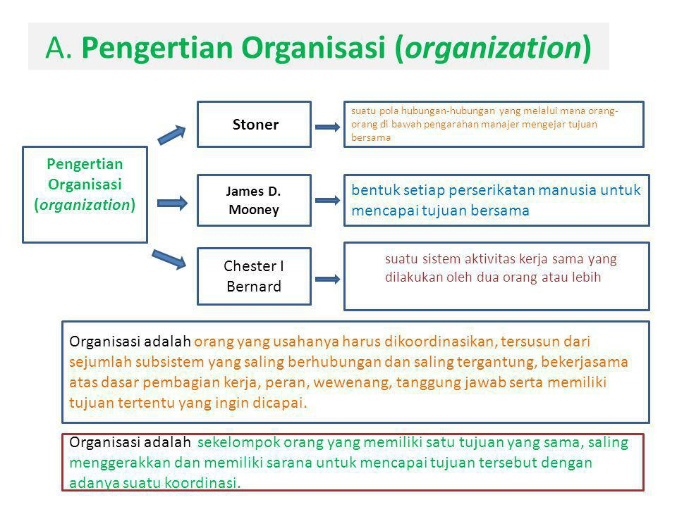A. Pengertian Organisasi (organization)