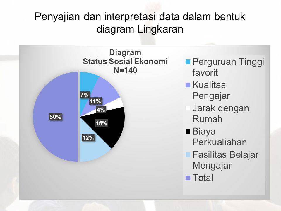 Penyajian dan interpretasi data dalam bentuk diagram Lingkaran