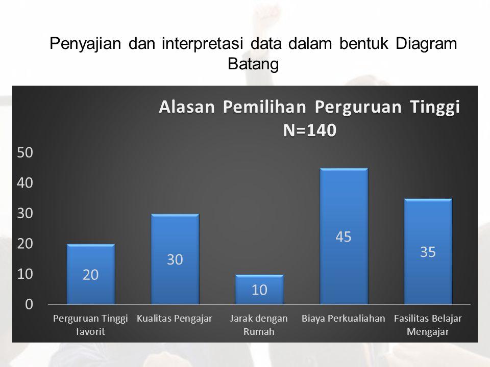 Penyajian dan interpretasi data dalam bentuk Diagram Batang