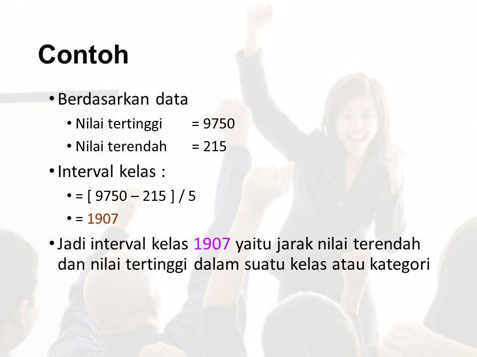 Contoh Berdasarkan data Interval kelas :