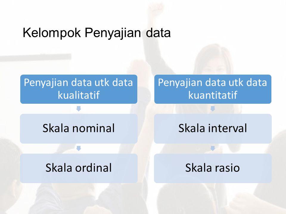 Kelompok Penyajian data