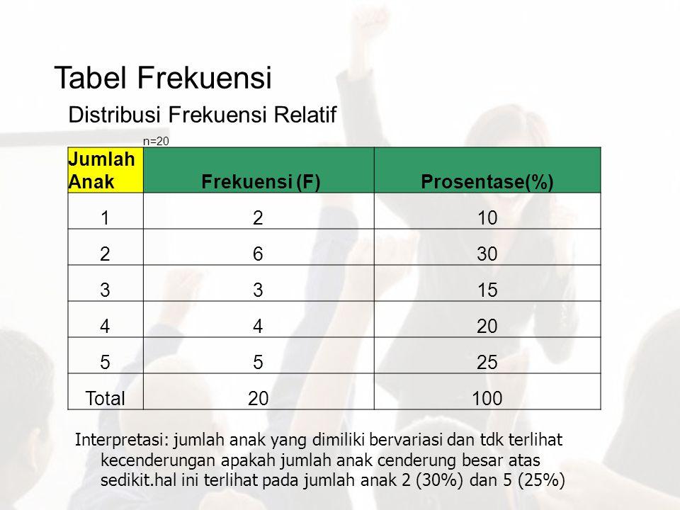 Tabel Frekuensi Distribusi Frekuensi Relatif Jumlah Anak Frekuensi (F)