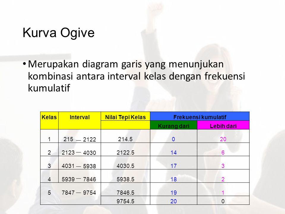 Kurva Ogive Merupakan diagram garis yang menunjukan kombinasi antara interval kelas dengan frekuensi kumulatif.