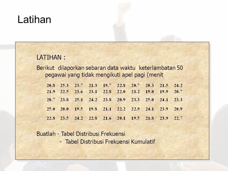 Latihan LATIHAN : Berikut dilaporkan sebaran data waktu keterlambatan 50 pegawai yang tidak mengikuti apel pagi (menit.