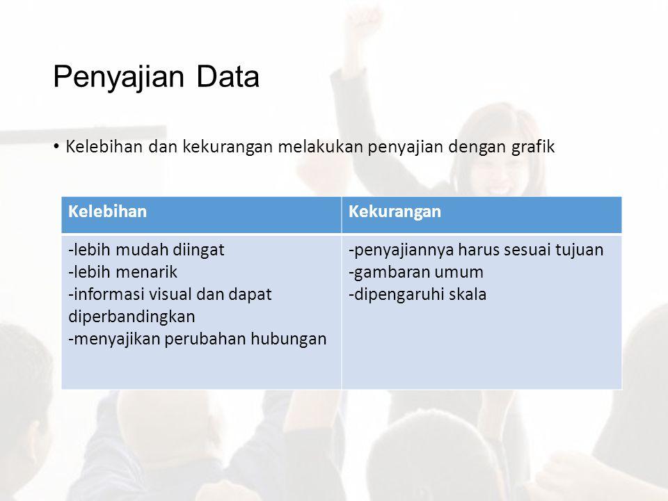 Penyajian Data Kelebihan dan kekurangan melakukan penyajian dengan grafik. Kelebihan. Kekurangan.