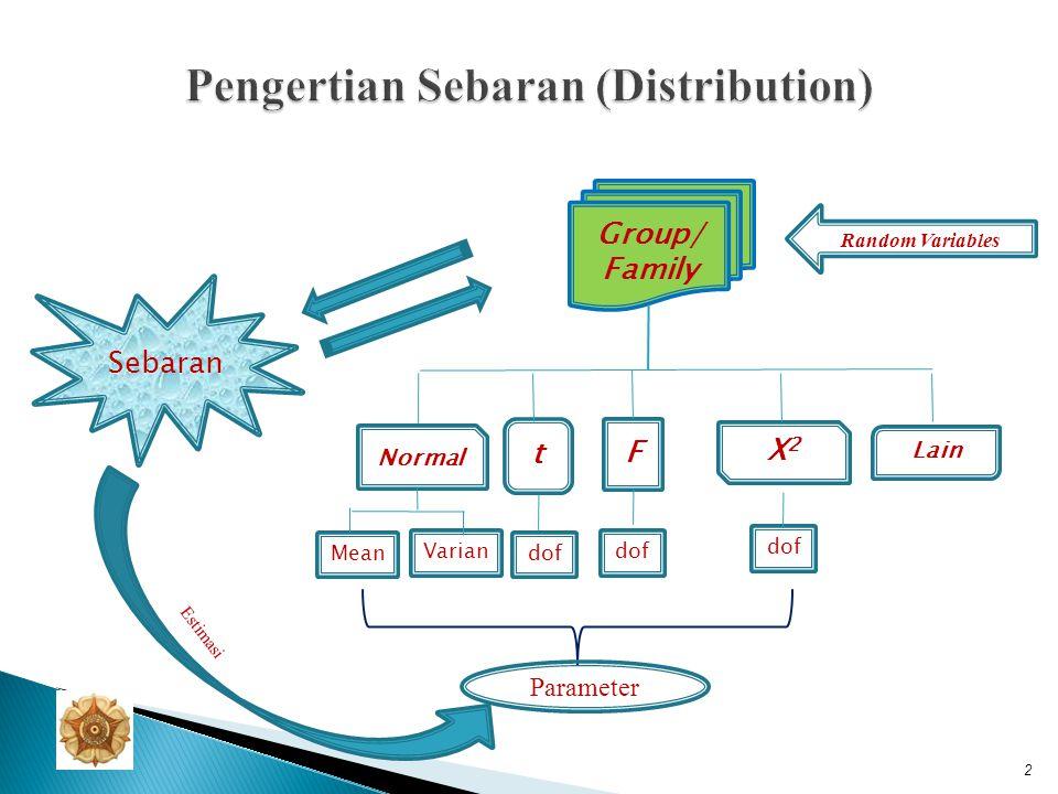 Pengertian Sebaran (Distribution)