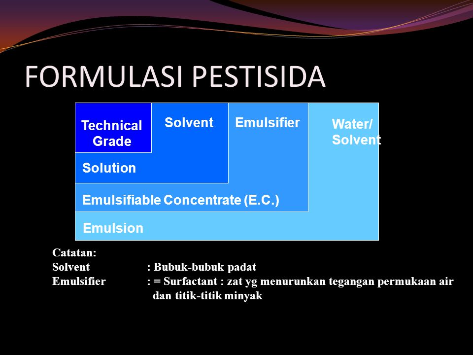FORMULASI PESTISIDA Technical Grade Solution