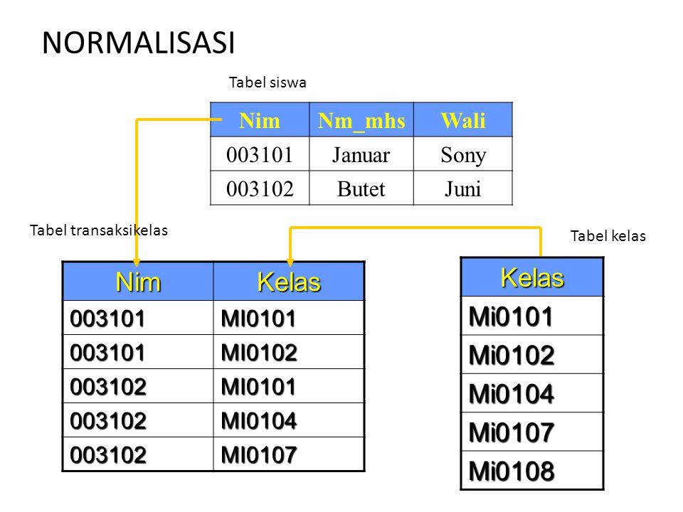 NORMALISASI Nim Kelas Kelas Mi0101 Mi0102 Mi0104 Mi0107 Mi0108 Nim