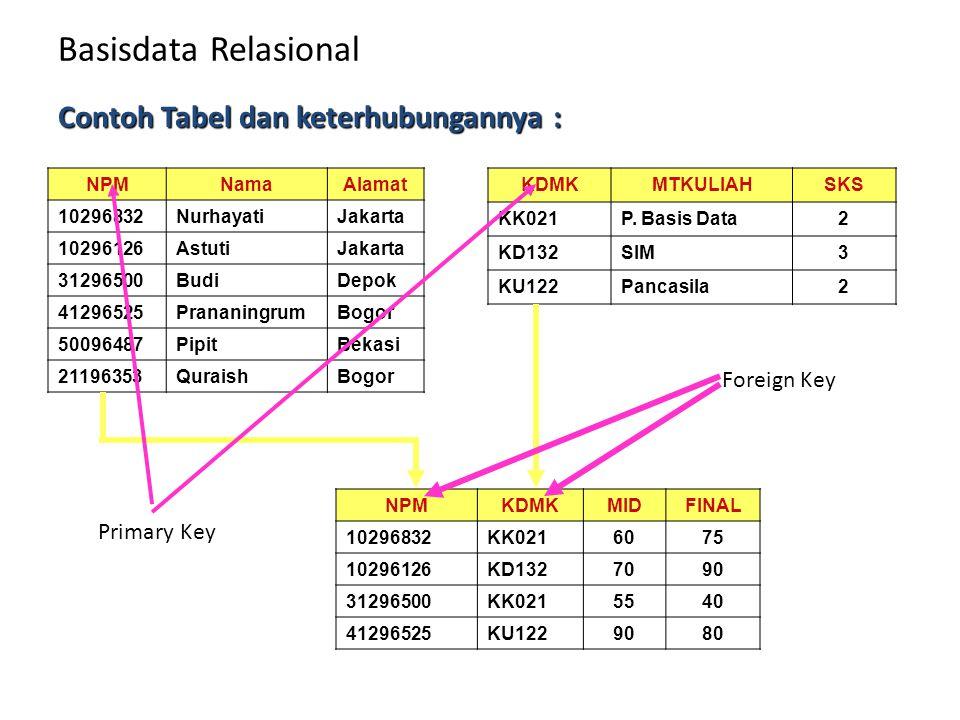 Basisdata Relasional Contoh Tabel dan keterhubungannya : Foreign Key