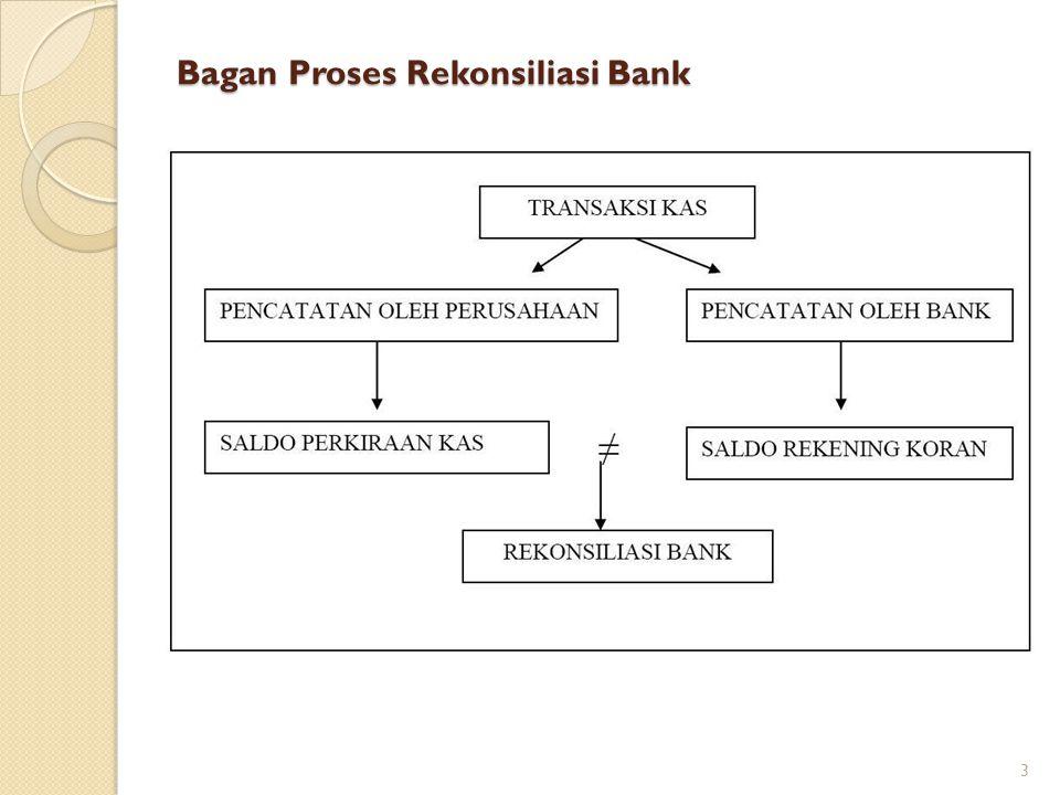 Bagan Proses Rekonsiliasi Bank