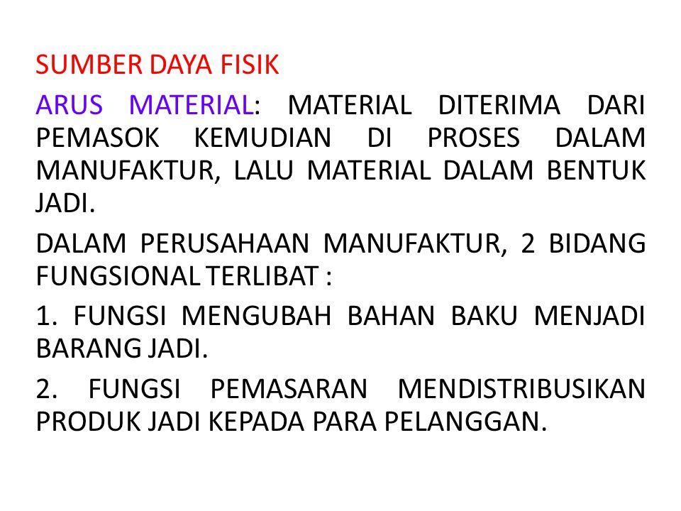 SUMBER DAYA FISIK ARUS MATERIAL: MATERIAL DITERIMA DARI PEMASOK KEMUDIAN DI PROSES DALAM MANUFAKTUR, LALU MATERIAL DALAM BENTUK JADI.