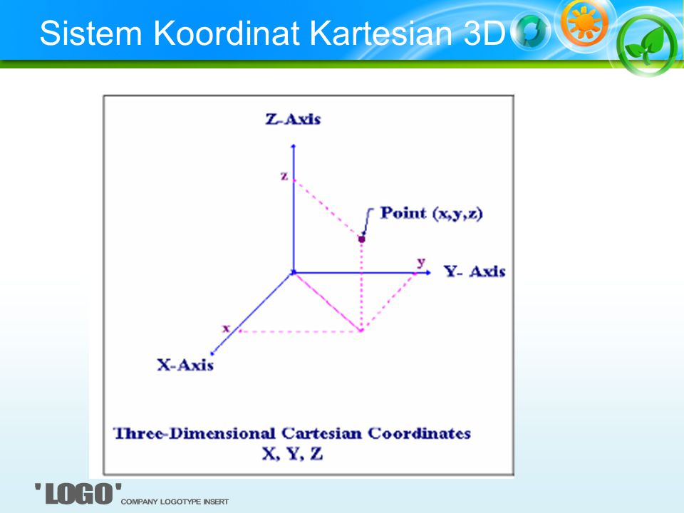 Sistem Koordinat Kartesian 3D