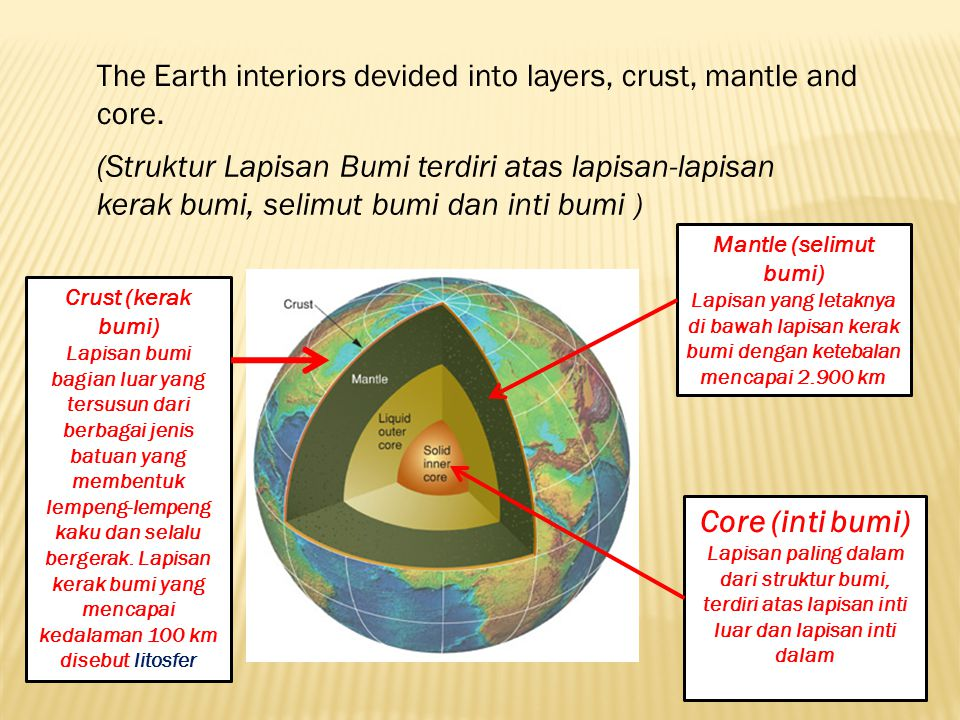 The Earth interiors devided into layers, crust, mantle and core.