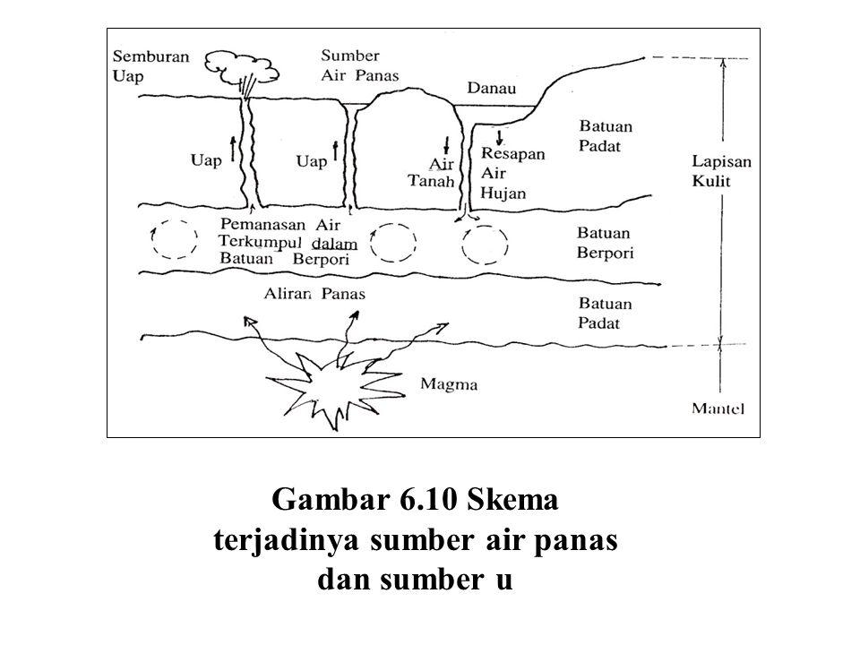 Gambar 6.10 Skema terjadinya sumber air panas dan sumber u