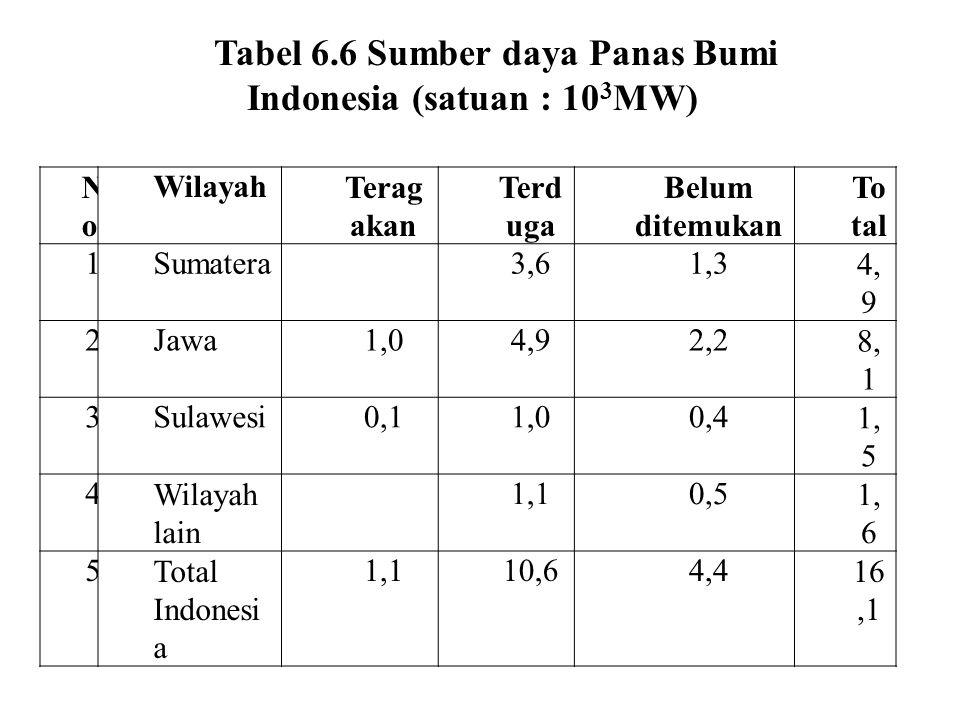 Tabel 6.6 Sumber daya Panas Bumi Indonesia (satuan : 103MW)