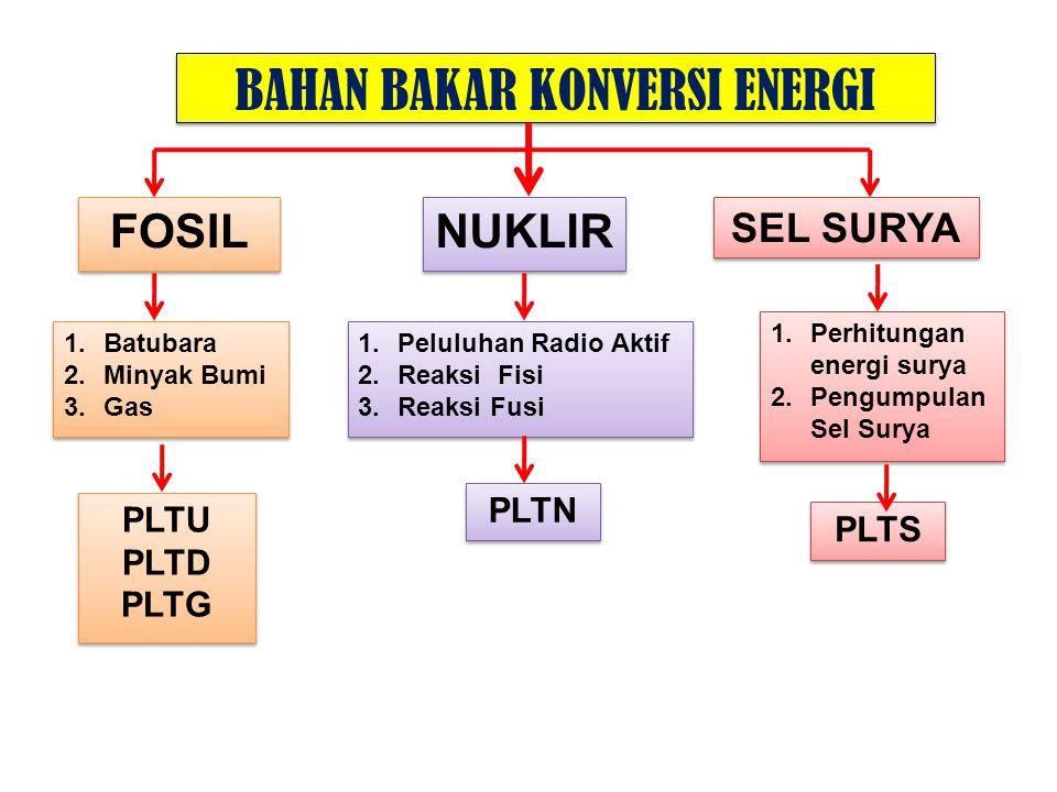 BAHAN BAKAR KONVERSI ENERGI