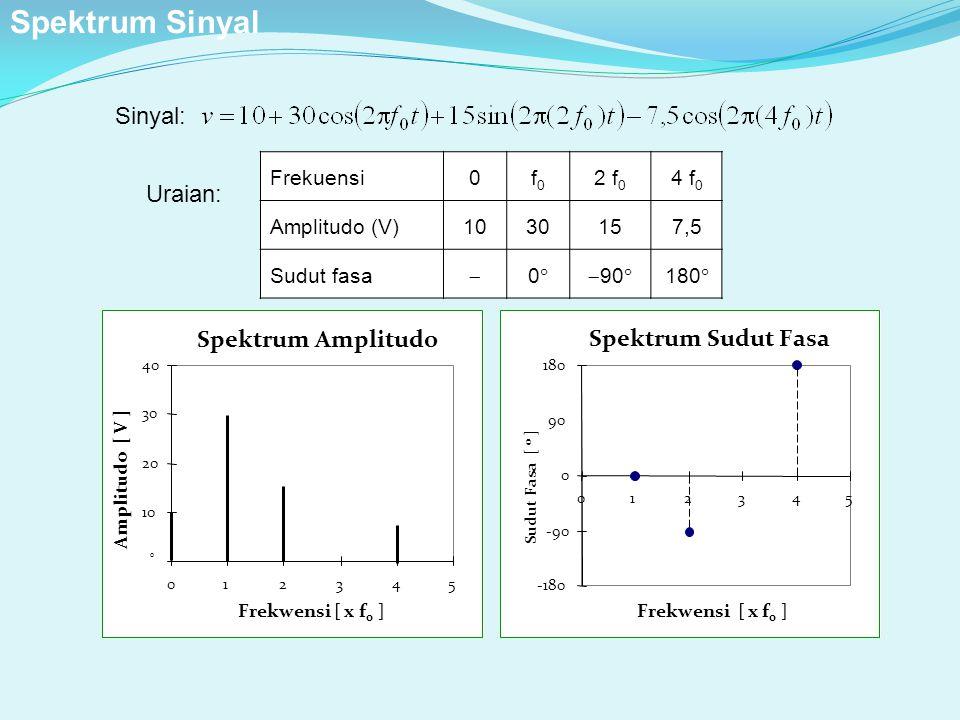 Spektrum Sinyal Sinyal: Uraian: Spektrum Amplitudo Spektrum Sudut Fasa