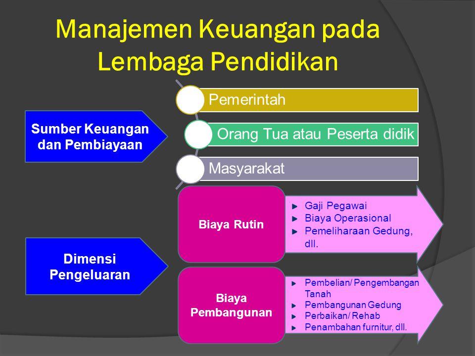 Manajemen Keuangan pada Lembaga Pendidikan