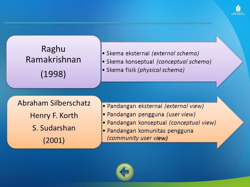 Raghu Ramakrishnan (1998) Abraham Silberschatz Henry F. Korth