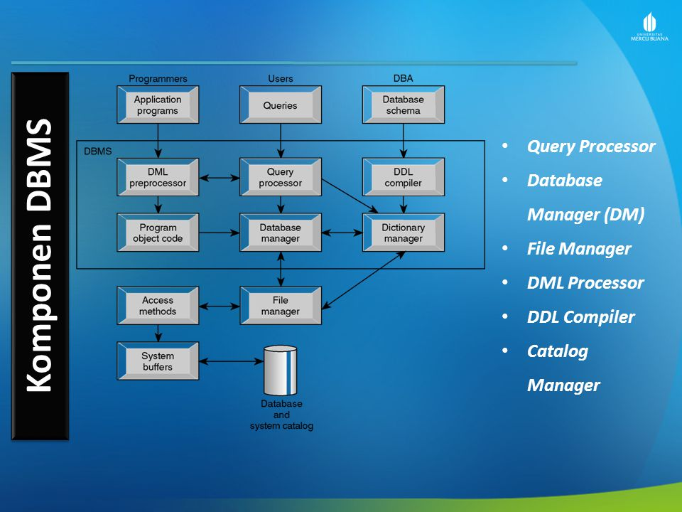 Komponen DBMS Query Processor Database Manager (DM) File Manager