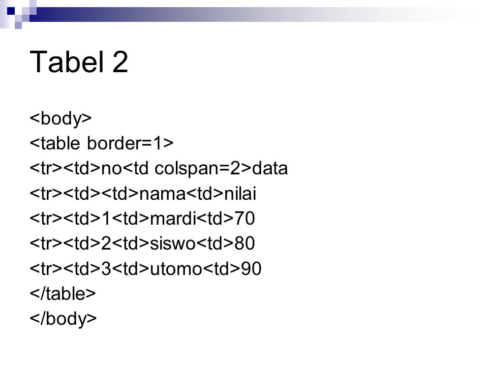 Tabel 2 <body> <table border=1>