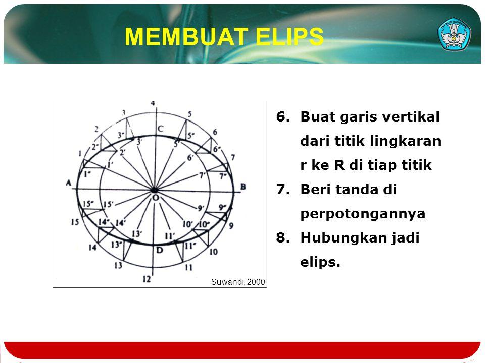 MEMBUAT ELIPS Buat garis vertikal dari titik lingkaran r ke R di tiap titik. Beri tanda di perpotongannya.