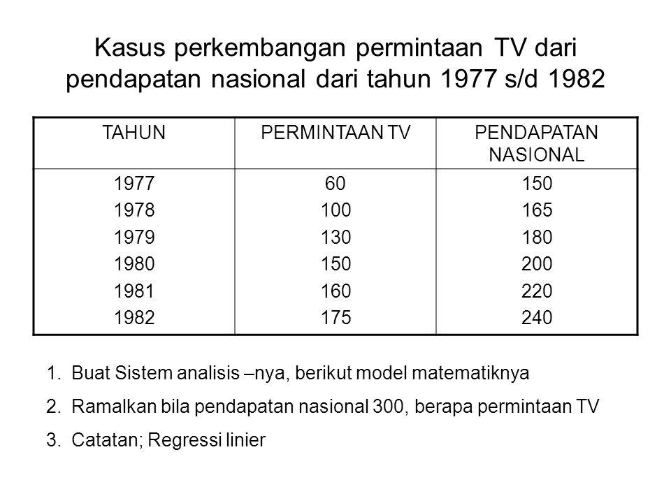 Kasus perkembangan permintaan TV dari pendapatan nasional dari tahun 1977 s/d 1982
