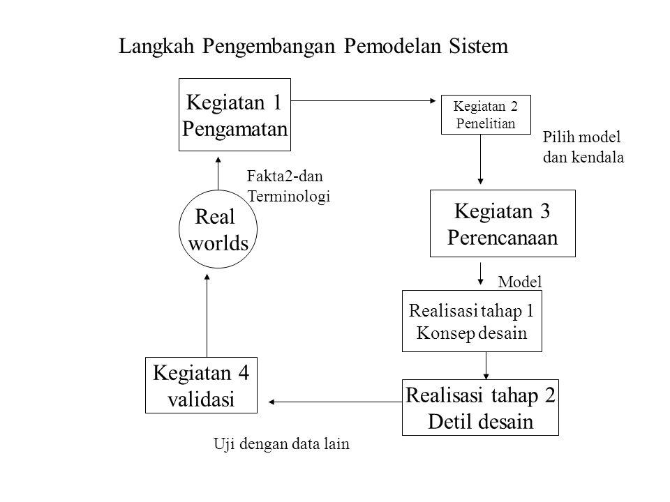 Langkah Pengembangan Pemodelan Sistem