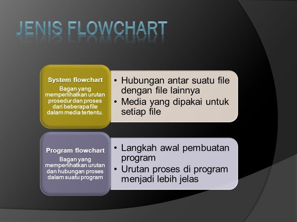 JENIS FLOWCHART System flowchart Program flowchart